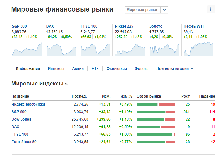 INVESTING финансовые рынки